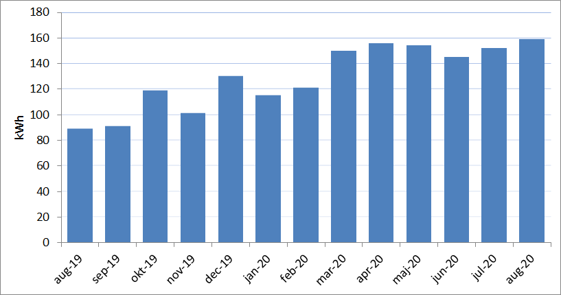 Ett stapeldiagram över min elförbrukning från augusti 2019 till augusti 2020. Snittförbrukningen ökade från drygt 80 kWh per månad till nästan 160 kWh per månad.