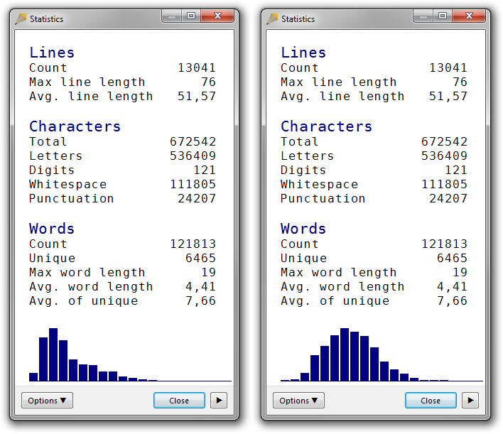 Left: A screenshot of the Statistics dialog box in Rejbrand Text Editor 3.1.3. Statistics for a large text file is displayed. The word-length distribution diagram is heavily biased to the left (short words). Right: A screenshot of the Statistics dialog box in Rejbrand Text Editor 3.1.3. Statistics for a large text file is displayed. The word-length distribution diagram is almost bell-shaped.