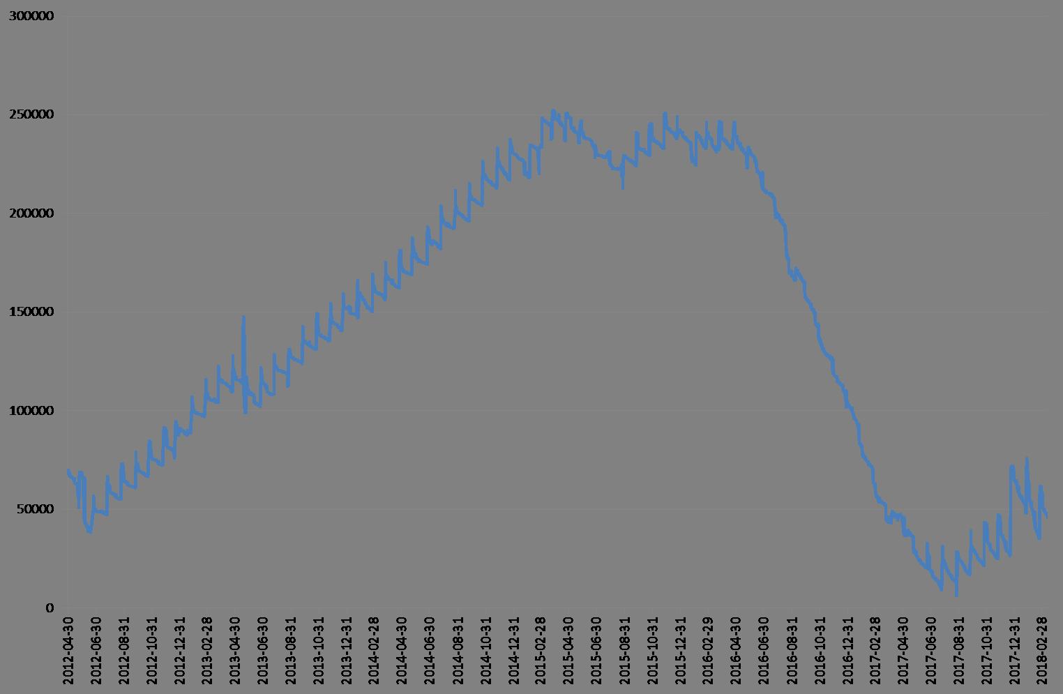 Linjediagram som visar min totala positiva förmögenhet (d.v.s. exklusive skulder) från maj 2012 till mars 2018. Från maj 2012 till februari 2015 ökade saldot från omkring 60 000 SEK till 250 000 SEK. Saldot låg kvar på den nivån till sommaren 2016, då kurvan börjar störtdyka nedåt mot nollstrecket under sommaren 2017, då en antydan till återhämtning kan observeras. Mot slutet ses stora fluktuationer kring 50 000-strecket.