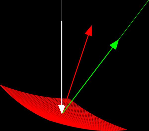 En röd yta, en infallande vit stråle (med riktningsvektor), en röd normallinje (med utåtpekande enhetsnormal) och en grön reflekterad stråle (med riktningsvektor).
