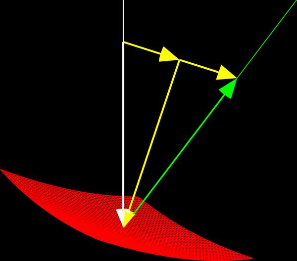 En röd yta, en infallande vit stråle (med riktningsvektor) och en grön reflekterad stråle (med riktningsvektor). Dessutom vektorerna p och x från texten (i gult).